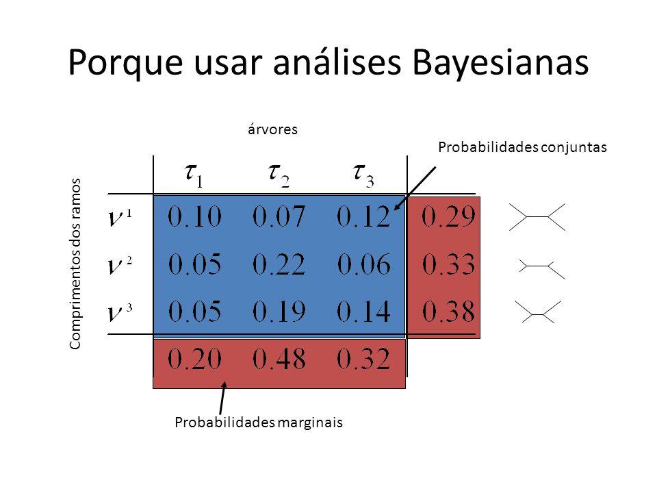 Porque usar análises Bayesianas Probabilidades conjuntas Probabilidades marginais árvores Comprimentos dos ramos