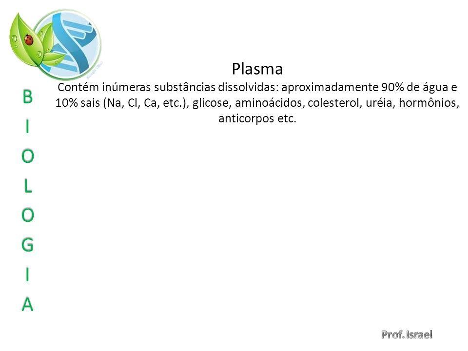 Plasma Contém inúmeras substâncias dissolvidas: aproximadamente 90% de água e 10% sais (Na, Cl, Ca, etc.), glicose, aminoácidos, colesterol, uréia, ho
