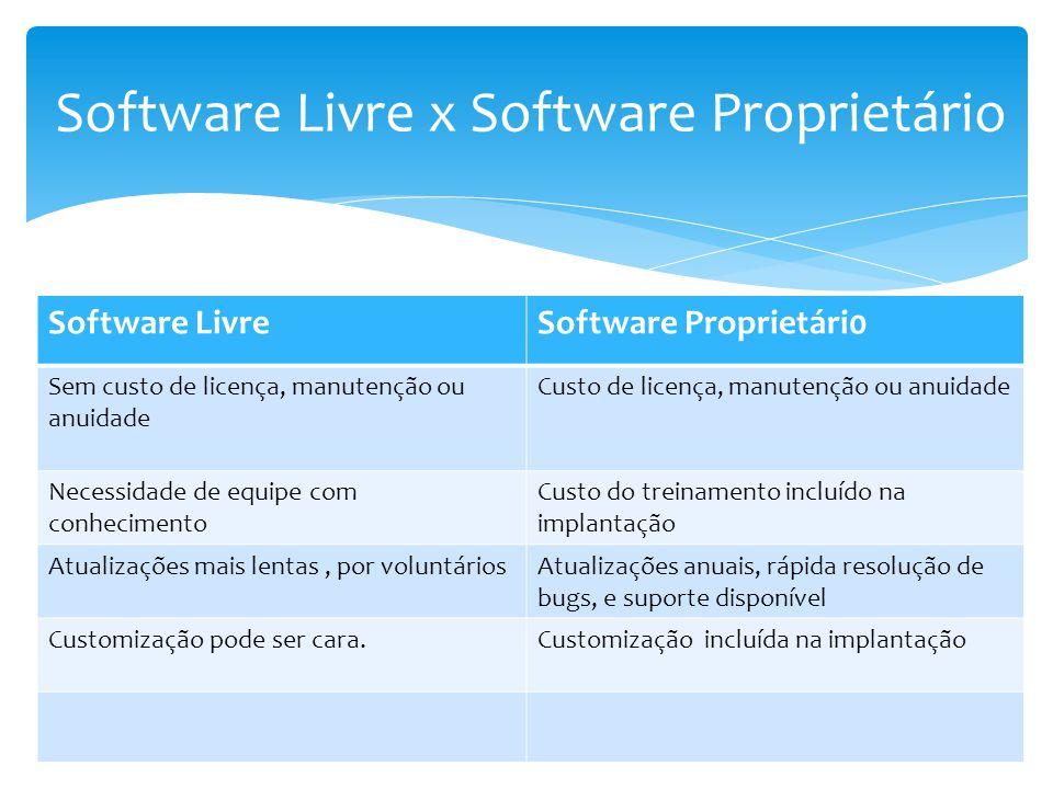 Software LivreSoftware Proprietári0 Sem custo de licença, manutenção ou anuidade Custo de licença, manutenção ou anuidade Necessidade de equipe com co