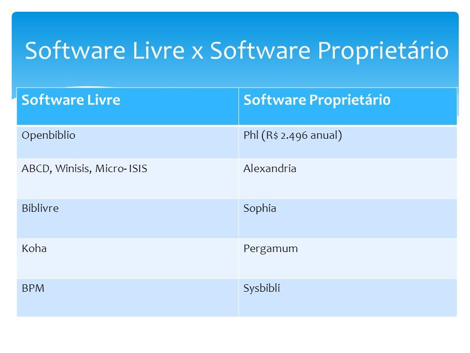 Software LivreSoftware Proprietári0 OpenbiblioPhl (R$ 2.496 anual) ABCD, Winisis, Micro- ISISAlexandria BiblivreSophia KohaPergamum BPMSysbibli Softwa