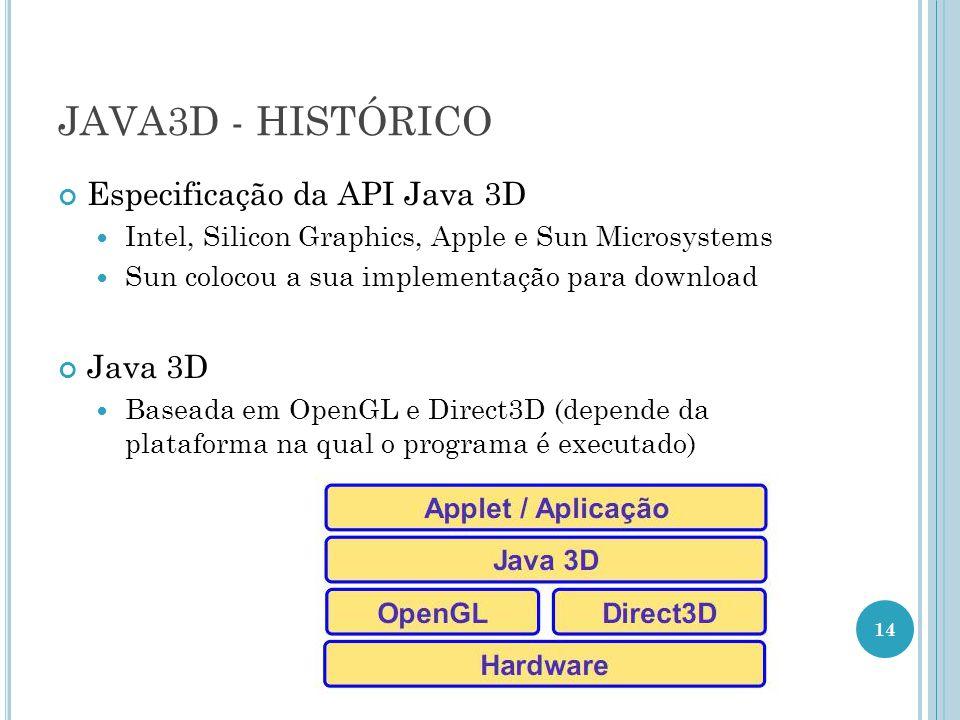 JAVA3D - HISTÓRICO Especificação da API Java 3D Intel, Silicon Graphics, Apple e Sun Microsystems Sun colocou a sua implementação para download Java 3