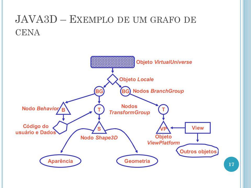 JAVA3D – E XEMPLO DE UM GRAFO DE CENA 17