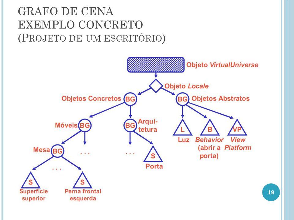 GRAFO DE CENA EXEMPLO CONCRETO (P ROJETO DE UM ESCRITÓRIO ) 19
