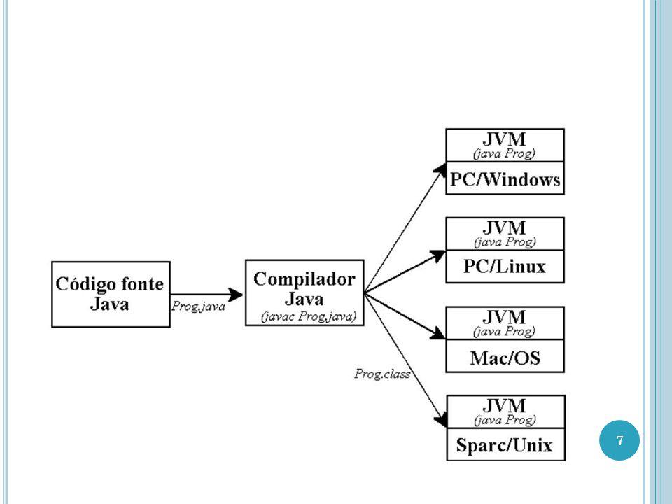 JAVA3D - INTRODUÇÃO Plataforma Ambiente onde um programa é executado, incluindo software e hardware Como plataforma, Java possui dois componentes JVM (Java Virtual Machine - interpretador Java - runtime Java) API (Java Application Programming Interface) 8