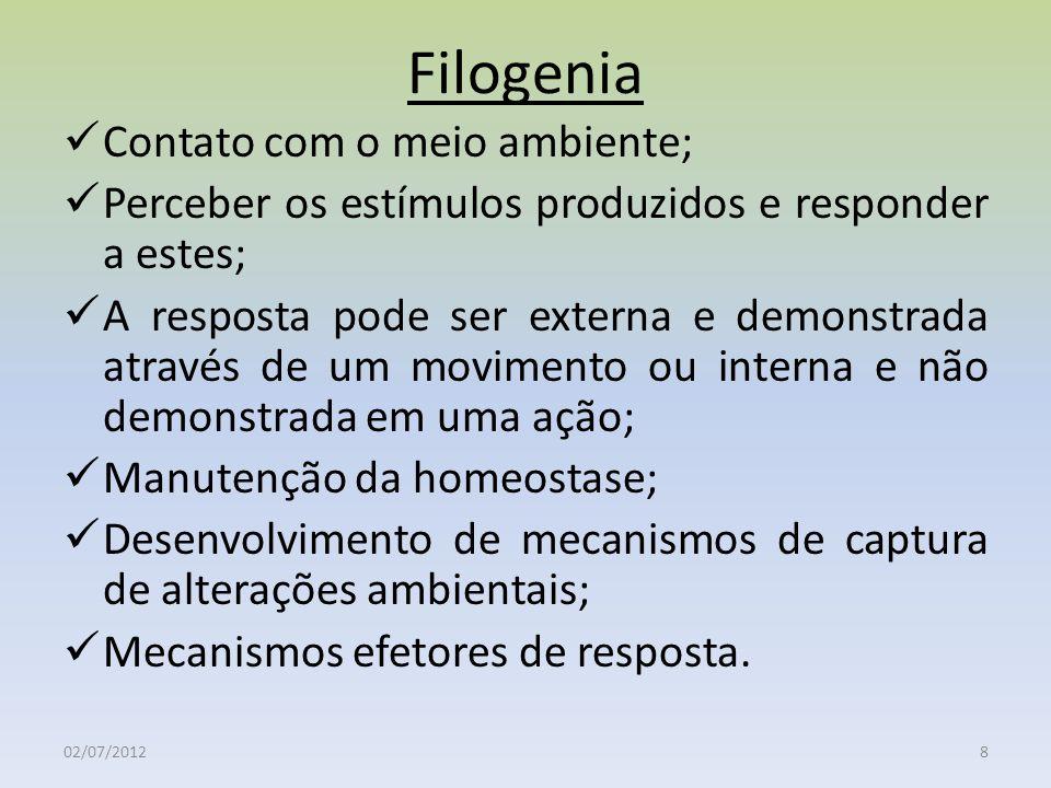 Filogenia Contato com o meio ambiente; Perceber os estímulos produzidos e responder a estes; A resposta pode ser externa e demonstrada através de um m
