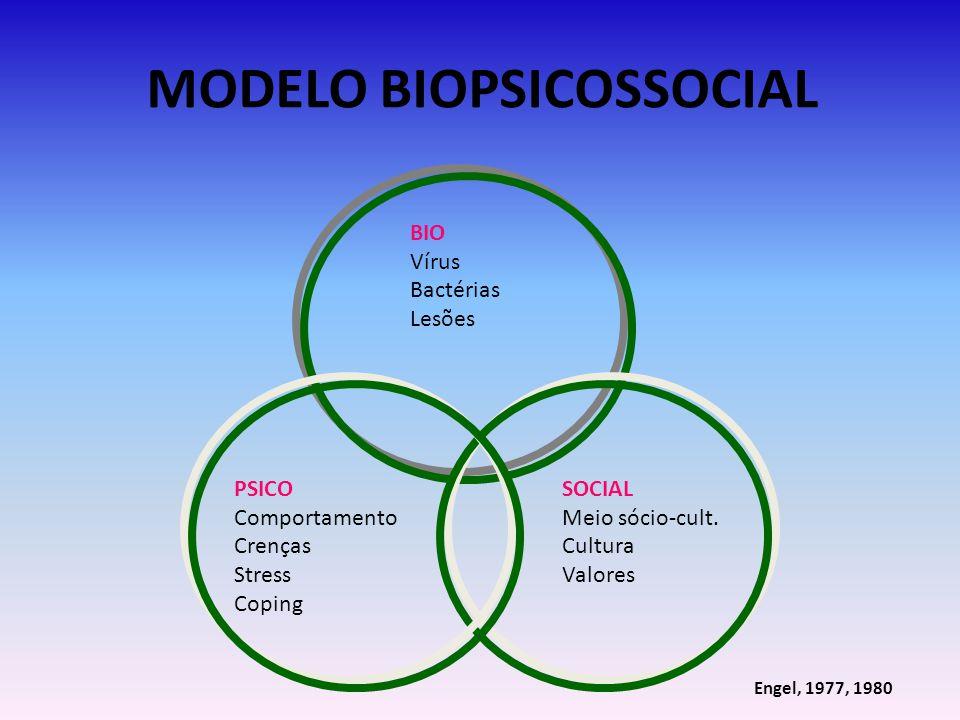 MODELO BIOPSICOSSOCIAL BIO Vírus Bactérias Lesões PSICO Comportamento Crenças Stress Coping SOCIAL Meio sócio-cult. Cultura Valores Engel, 1977, 1980