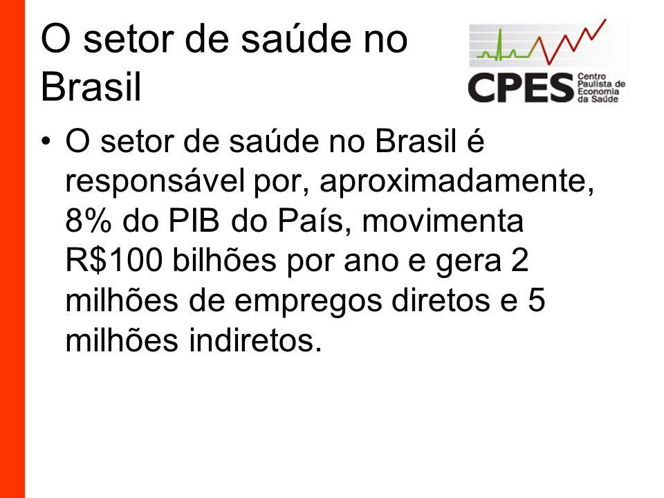 O setor de saúde no Brasil O setor de saúde no Brasil é responsável por, aproximadamente, 8% do PIB do País, movimenta R$100 bilhões por ano e gera 2