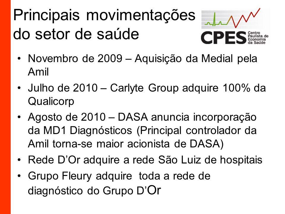 Principais movimentações do setor de saúde Novembro de 2009 – Aquisição da Medial pela Amil Julho de 2010 – Carlyte Group adquire 100% da Qualicorp Ag