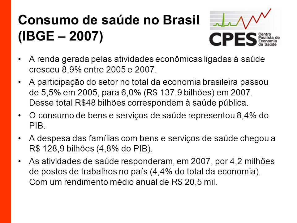 Consumo de saúde no Brasil (IBGE – 2007) A renda gerada pelas atividades econômicas ligadas à saúde cresceu 8,9% entre 2005 e 2007.