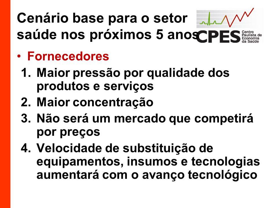 Cenário base para o setor saúde nos próximos 5 anos Fornecedores 1.Maior pressão por qualidade dos produtos e serviços 2.Maior concentração 3.Não será