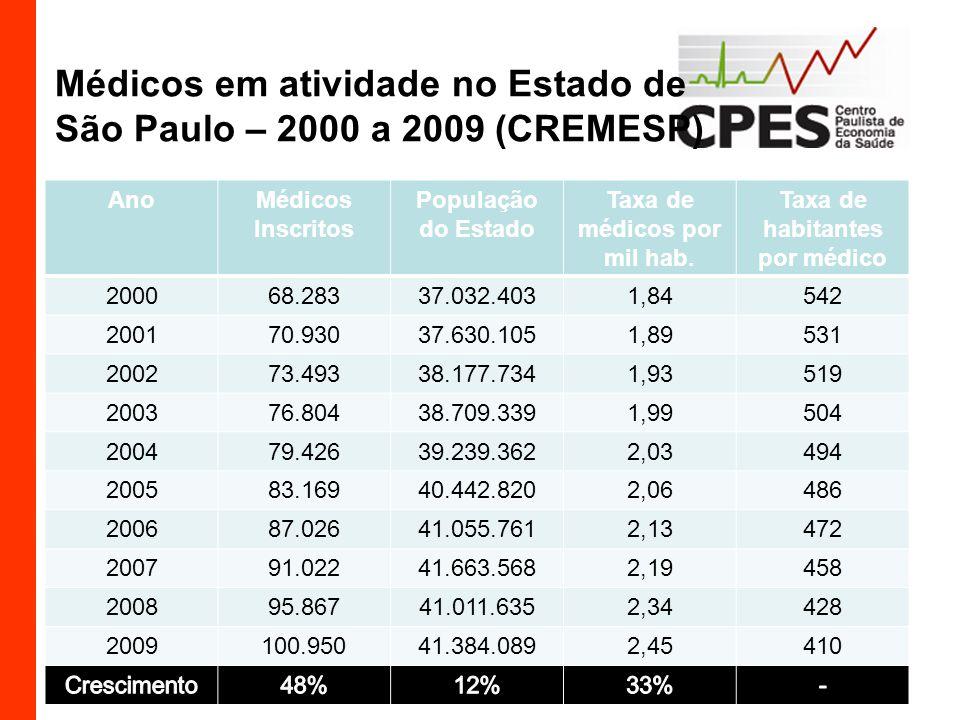 Médicos em atividade no Estado de São Paulo – 2000 a 2009 (CREMESP) AnoMédicos Inscritos População do Estado Taxa de médicos por mil hab. Taxa de habi