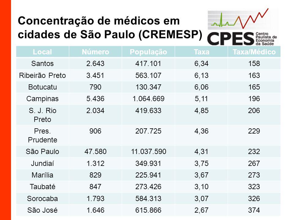 Concentração de médicos em cidades de São Paulo (CREMESP) LocalNúmeroPopulaçãoTaxaTaxa/Médico Santos2.643417.1016,34158 Ribeirão Preto3.451563.1076,13163 Botucatu790130.3476,06165 Campinas5.4361.064.6695,11196 S.