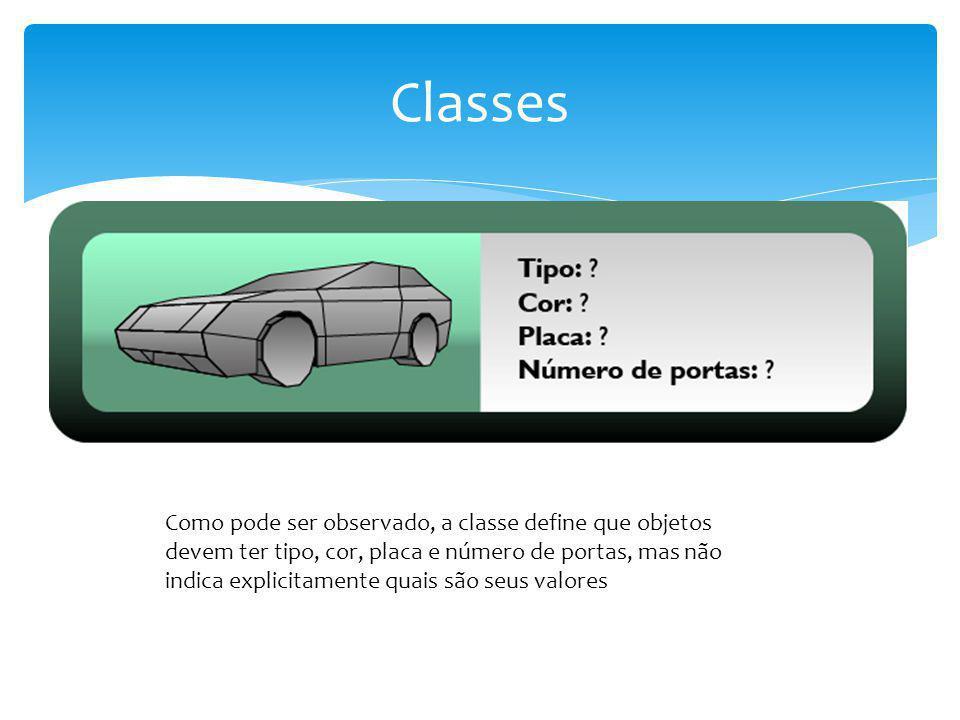 Como pode ser observado, a classe define que objetos devem ter tipo, cor, placa e número de portas, mas não indica explicitamente quais são seus valor