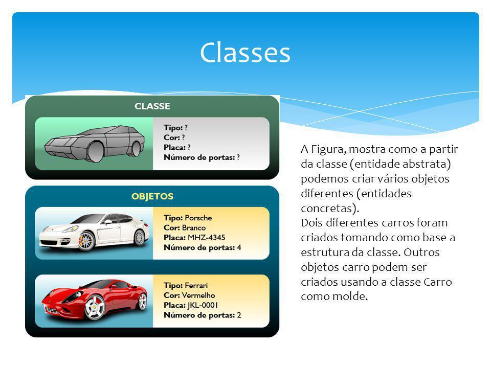 Classes A Figura, mostra como a partir da classe (entidade abstrata) podemos criar vários objetos diferentes (entidades concretas). Dois diferentes ca
