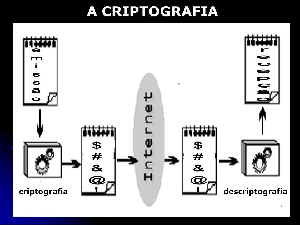 A CRIPTOGRAFIA criptografiadescriptografia
