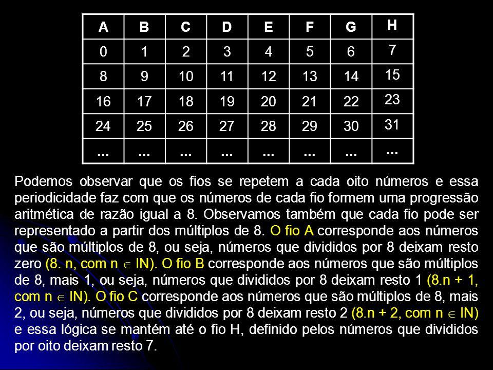 ABCDEFG H 0123456 7 891011121314 15 16171819202122 23 24252627282930 31... Podemos observar que os fios se repetem a cada oito números e essa periodic
