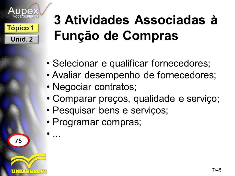 3 Atividades Associadas à Função de Compras Selecionar e qualificar fornecedores; Avaliar desempenho de fornecedores; Negociar contratos; Comparar pre
