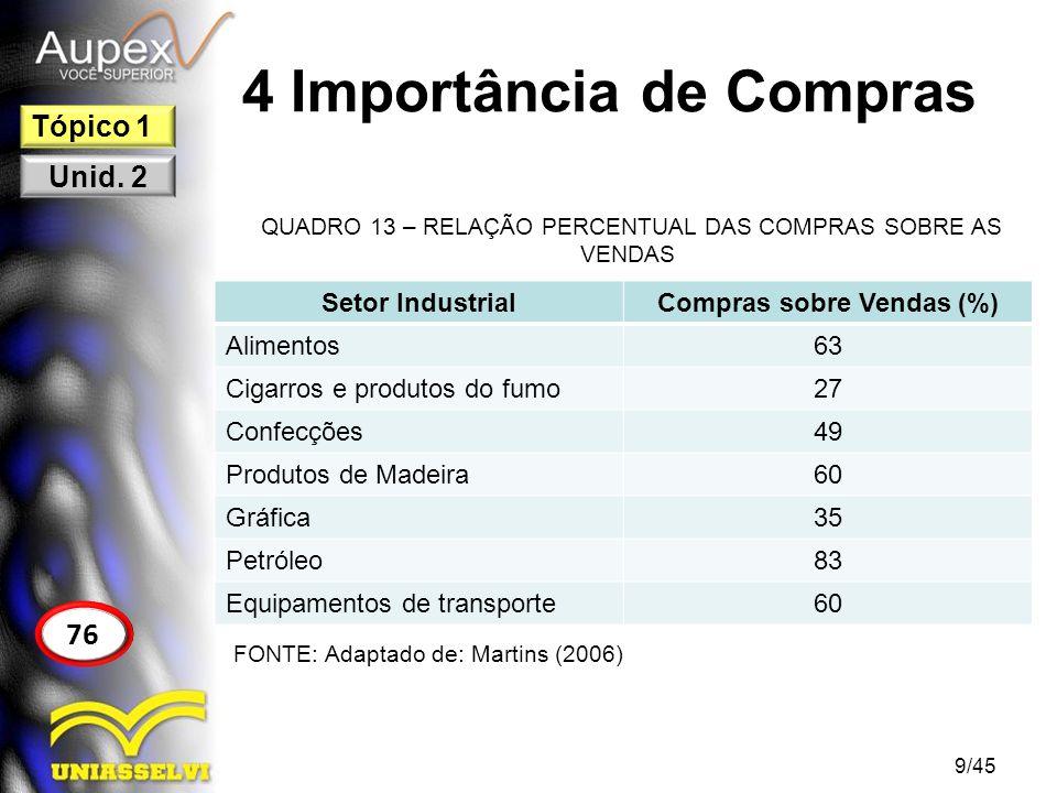 4 Importância de Compras QUADRO 13 – RELAÇÃO PERCENTUAL DAS COMPRAS SOBRE AS VENDAS 9/45 76 Tópico 1 Unid. 2 Setor IndustrialCompras sobre Vendas (%)