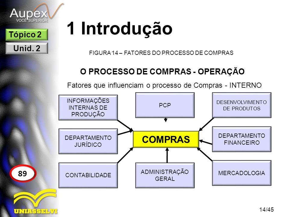 1 Introdução FIGURA 14 – FATORES DO PROCESSO DE COMPRAS 14/45 89 Tópico 2 Unid. 2 O PROCESSO DE COMPRAS - OPERAÇÃO Fatores que influenciam o processo