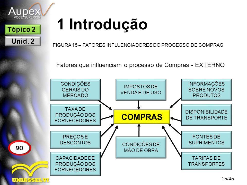 1 Introdução FIGURA 15 – FATORES INFLUENCIADORES DO PROCESSO DE COMPRAS 15/45 90 Tópico 2 Unid. 2 Fatores que influenciam o processo de Compras - EXTE