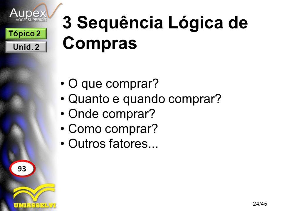 3 Sequência Lógica de Compras 24/45 93 Tópico 2 Unid. 2 O que comprar? Quanto e quando comprar? Onde comprar? Como comprar? Outros fatores...