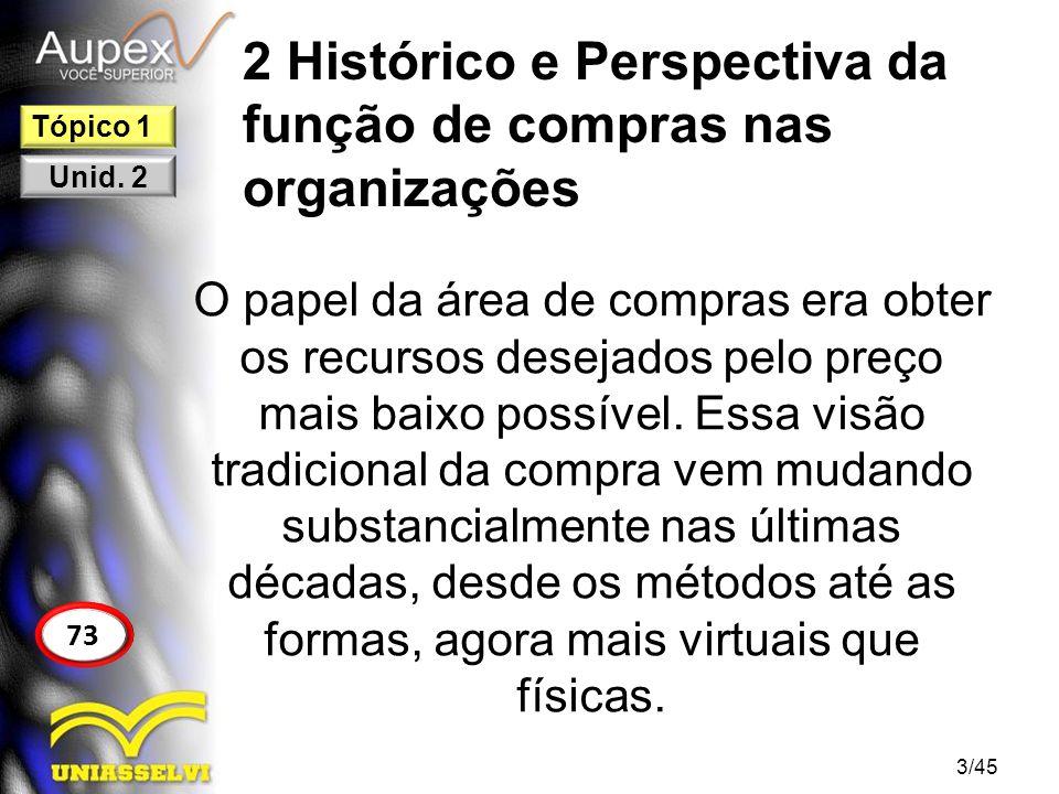 1 Introdução FIGURA 14 – FATORES DO PROCESSO DE COMPRAS 14/45 89 Tópico 2 Unid.