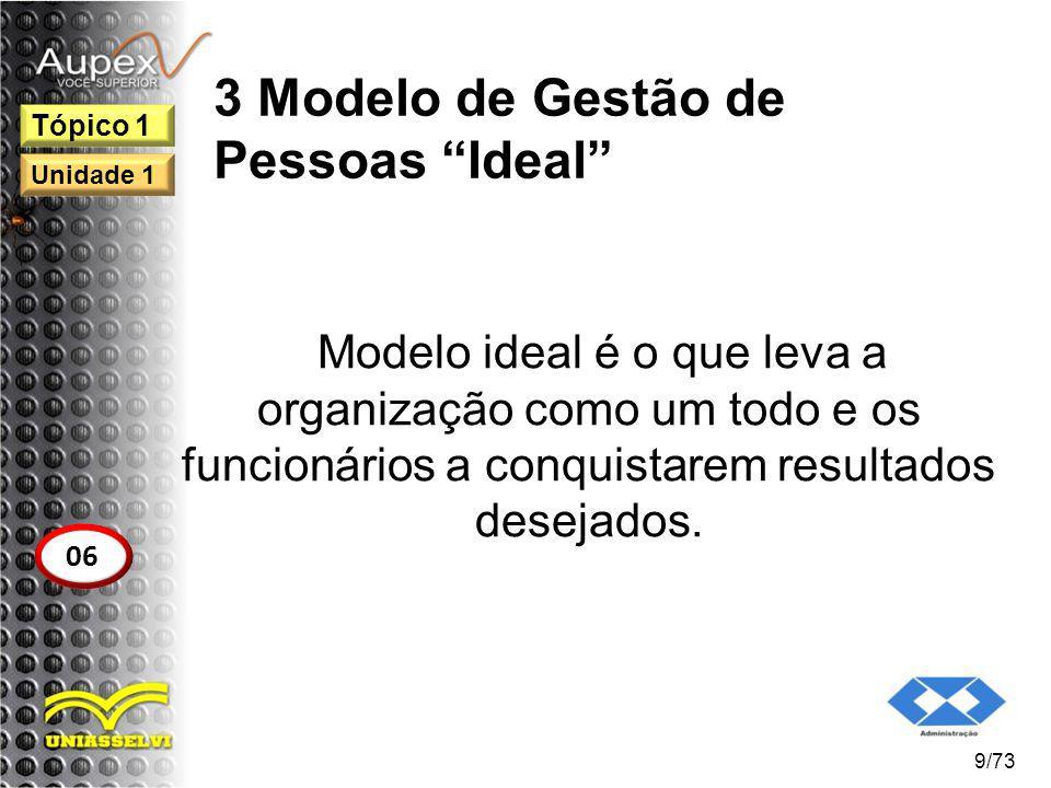3 Modelo de Gestão de Pessoas Ideal Modelo ideal é o que leva a organização como um todo e os funcionários a conquistarem resultados desejados. 9/73 T