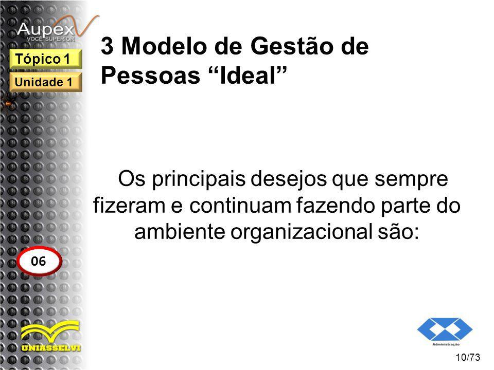 3 Modelo de Gestão de Pessoas Ideal Os principais desejos que sempre fizeram e continuam fazendo parte do ambiente organizacional são: 10/73 Tópico 1