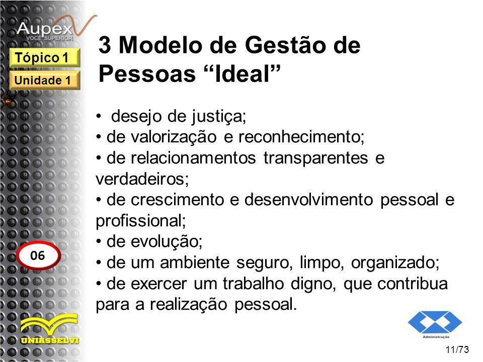 3 Modelo de Gestão de Pessoas Ideal desejo de justiça; de valorização e reconhecimento; de relacionamentos transparentes e verdadeiros; de crescimento