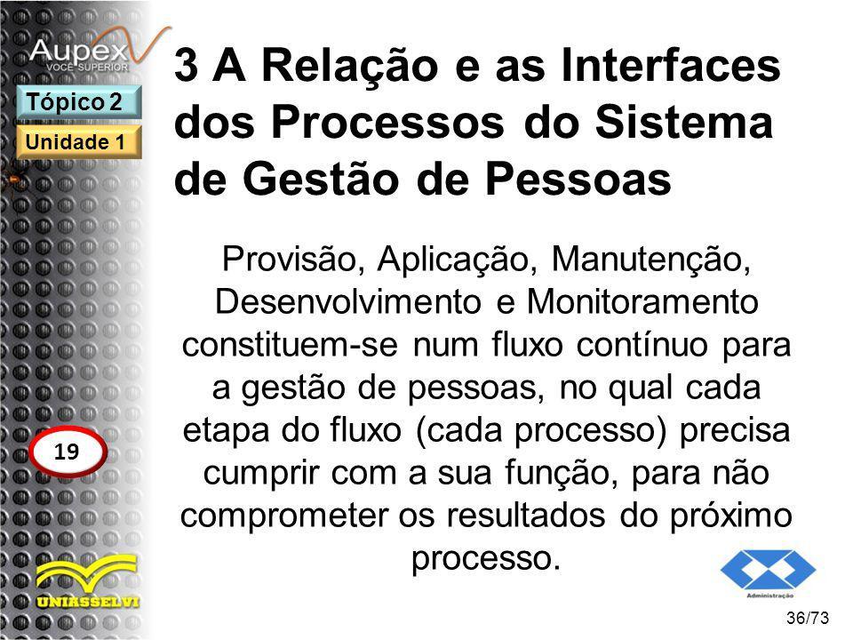 3 A Relação e as Interfaces dos Processos do Sistema de Gestão de Pessoas Provisão, Aplicação, Manutenção, Desenvolvimento e Monitoramento constituem-