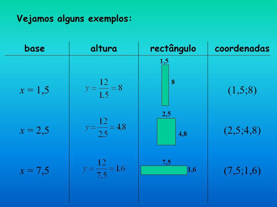 Vamos arrumar estes novos rectângulos no nosso gráfico: