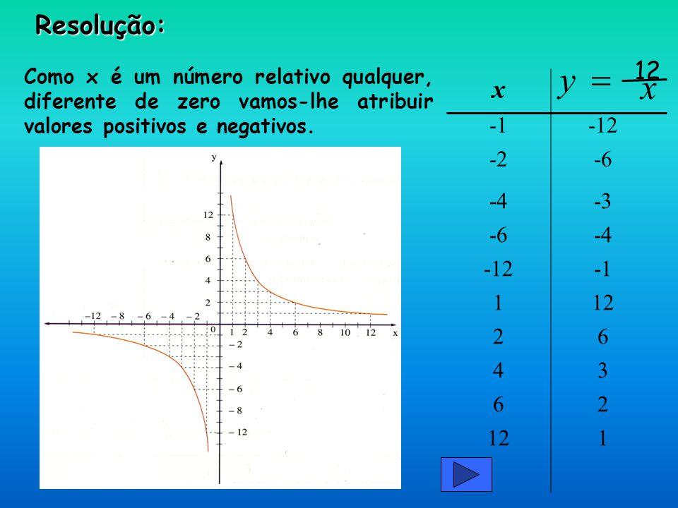 De um modo geral, O gráfico de uma função de proporcionalidade inversa é sempre uma hipérbole.