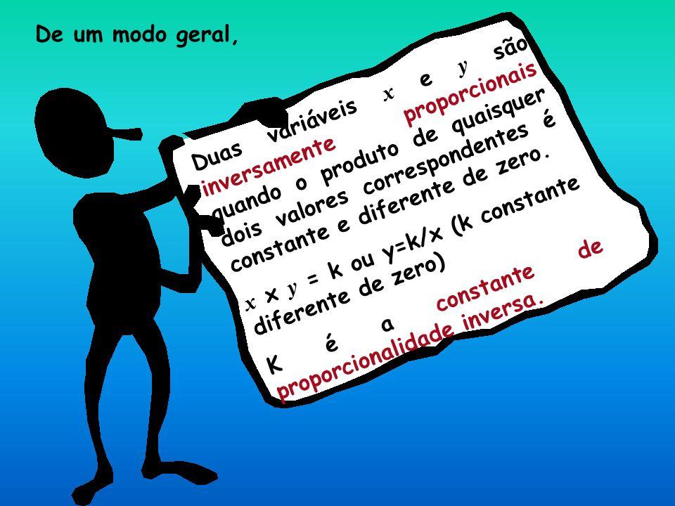 De um modo geral, Duas variáveis x e y são inversamente proporcionais quando o produto de quaisquer dois valores correspondentes é constante e diferen