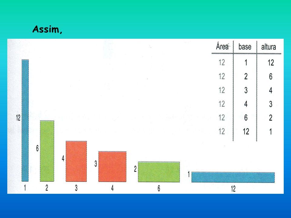 Que relação existe entre a variação da base e da altura de cada rectângulo.