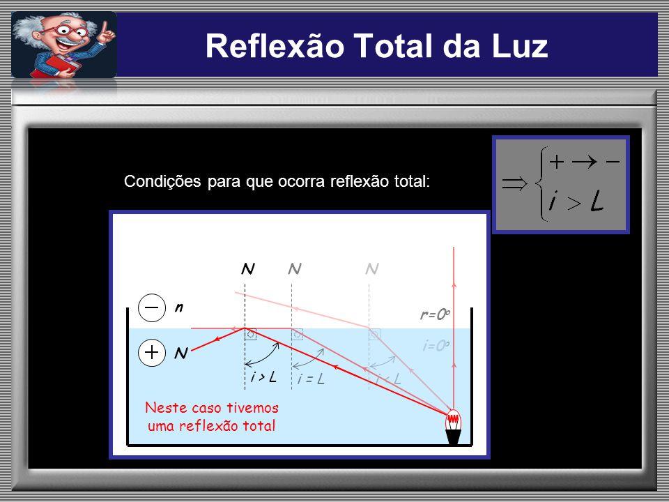Reflexão Total da Luz Condições para que ocorra reflexão total: N i=0 o N i = Li > L N n N i=0 o r=0 o i < L N i = Li > L N Neste caso tivemos uma ref