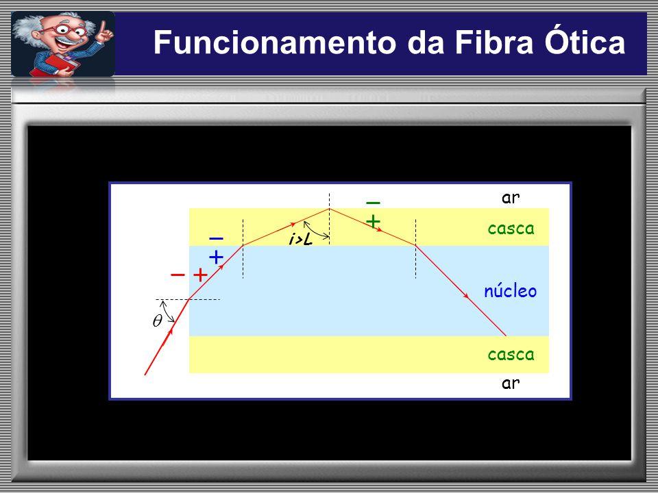 casca núcleo ar Funcionamento da Fibra Ótica i>L
