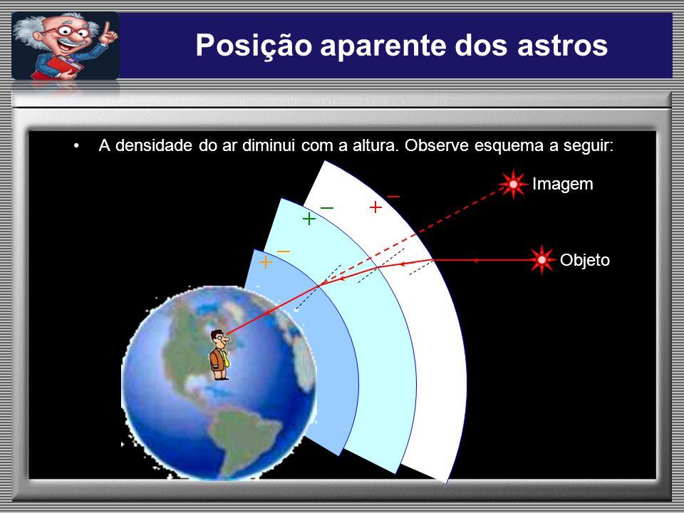 A densidade do ar diminui com a altura. Observe esquema a seguir: Objeto Imagem Posição aparente dos astros