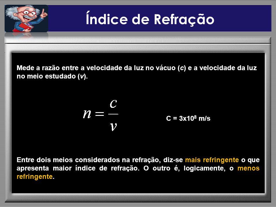 Índice de Refração Mede a razão entre a velocidade da luz no vácuo (c) e a velocidade da luz no meio estudado (v). C = 3x10 8 m/s Entre dois meios con