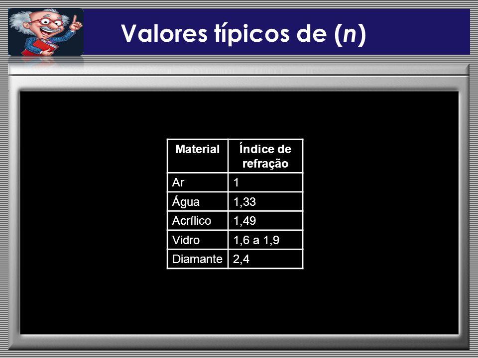 Valores típicos de ( n ) MaterialÍndice de refração Ar1 Água1,33 Acrílico1,49 Vidro1,6 a 1,9 Diamante2,4