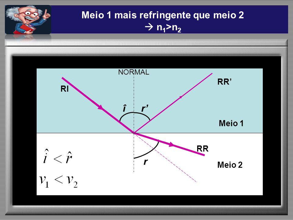 n N Ângulo Limite de Incidência Normal i= L r= 90º Raio incidente Raio refratado O ângulo de incidência é chamado de ângulo limite (L) se o ângulo de refração for igual a 90 o.