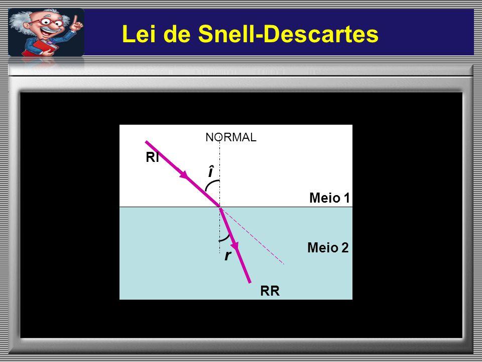 NORMAL î Meio 1 Meio 2 r RI RR Lei de Snell-Descartes