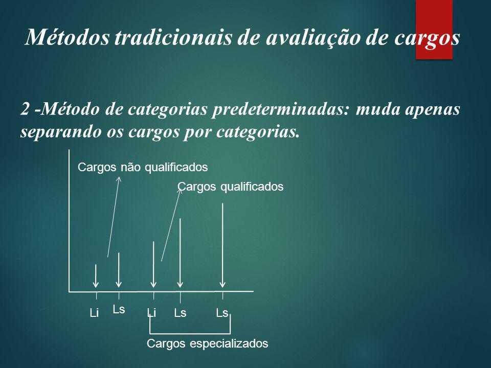 Métodos tradicionais de avaliação de cargos 2 -Método de categorias predeterminadas: muda apenas separando os cargos por categorias.