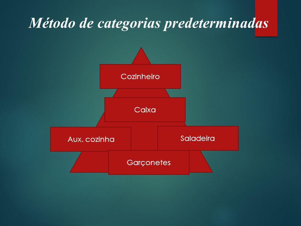 Método de categorias predeterminadas Cozinheiro Caixa Aux. cozinha Saladeira Garçonetes