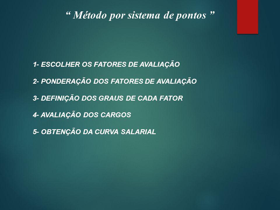 Método por sistema de pontos 1- ESCOLHER OS FATORES DE AVALIAÇÃO 2- PONDERAÇÃO DOS FATORES DE AVALIAÇÃO 3- DEFINIÇÃO DOS GRAUS DE CADA FATOR 4- AVALIAÇÃO DOS CARGOS 5- OBTENÇÃO DA CURVA SALARIAL