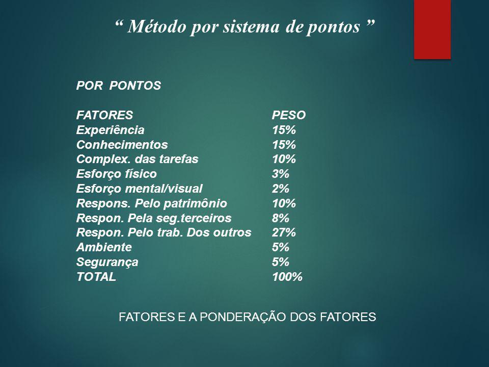 Método por sistema de pontos POR PONTOS FATORESPESO Experiência15% Conhecimentos15% Complex.