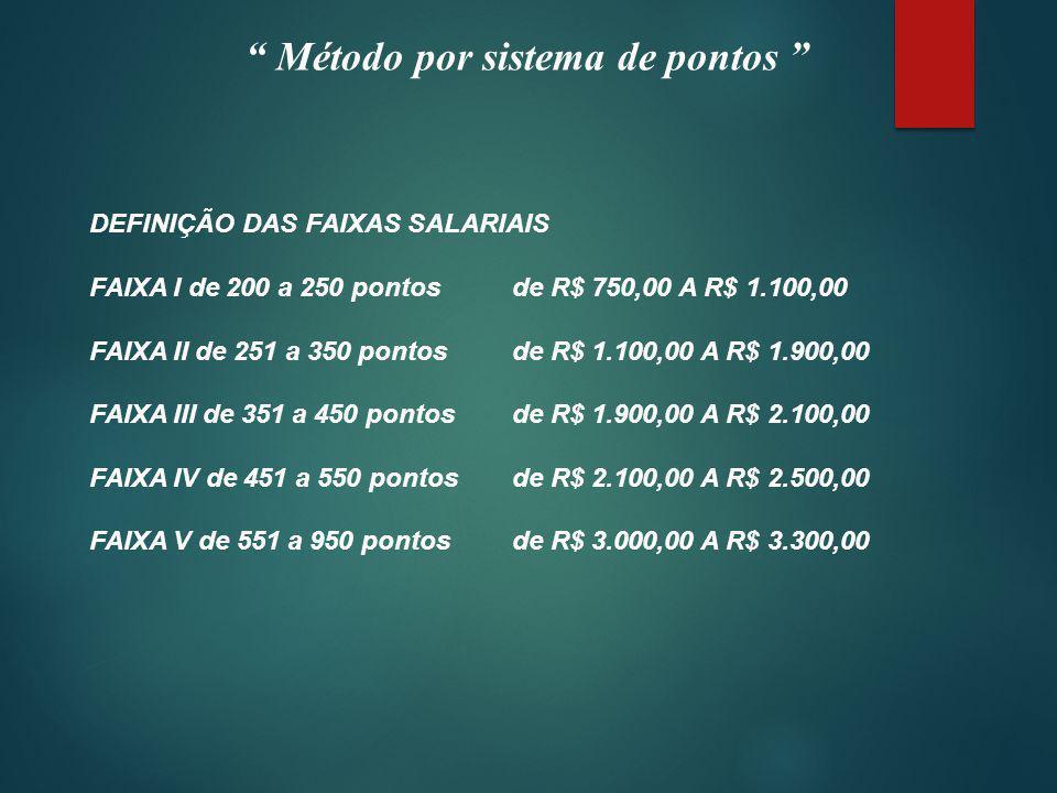 Método por sistema de pontos DEFINIÇÃO DAS FAIXAS SALARIAIS FAIXA I de 200 a 250 pontosde R$ 750,00 A R$ 1.100,00 FAIXA II de 251 a 350 pontosde R$ 1.100,00 A R$ 1.900,00 FAIXA III de 351 a 450 pontosde R$ 1.900,00 A R$ 2.100,00 FAIXA IV de 451 a 550 pontosde R$ 2.100,00 A R$ 2.500,00 FAIXA V de 551 a 950 pontosde R$ 3.000,00 A R$ 3.300,00