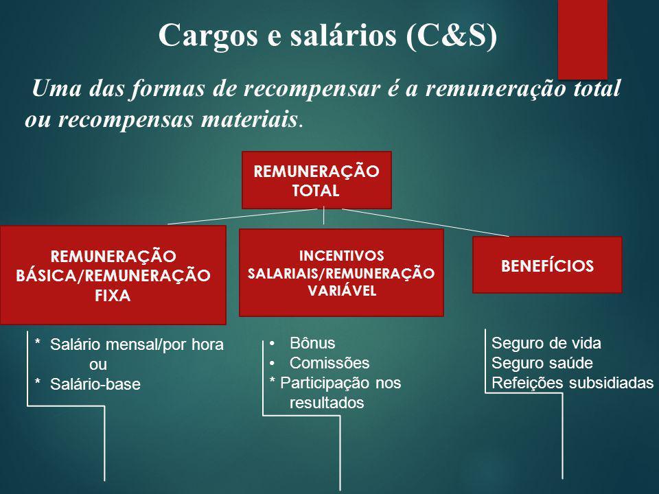Cargos e salários (C&S) Uma das formas de recompensar é a remuneração total ou recompensas materiais.