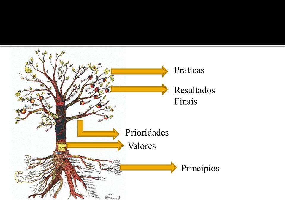 Existem Seis Princípios Fundamentais para a adoração congregacional.