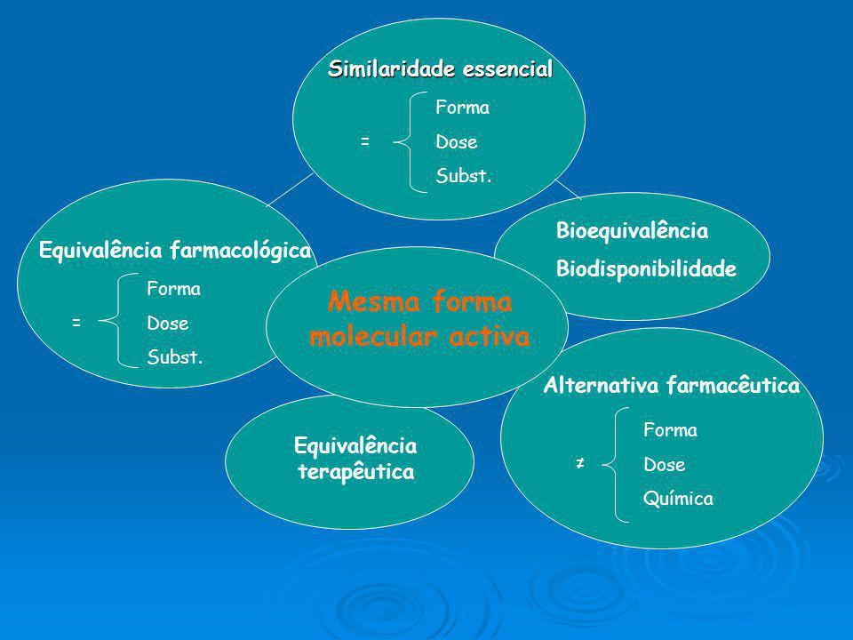 Introdução de um genérico: Mesma subst. activa, forma farmacêutica e dosagem Mesma subst. activa, forma farmacêutica e dosagem Mesma qualidade, eficác