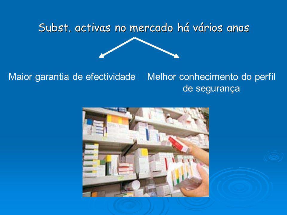 Normas internacionais… Patente de um fármaco original perde a exclusividade da propriedade industrial sobre o seu processo de fabrico e das subst. act